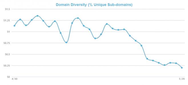 Mozcast Domain Diversity