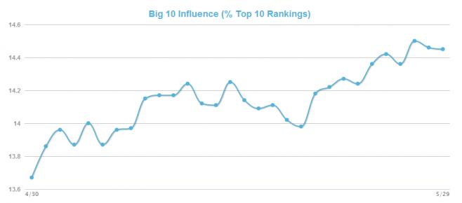 Mozcast Big 10 Influence