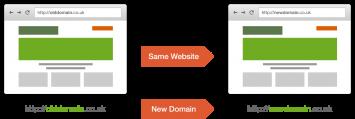 Same website, new domain.