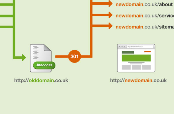 How to 301 redirect to a new domain name without