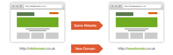 Changing domains with the same website structure
