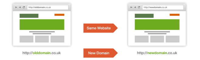 Same site, new domain.