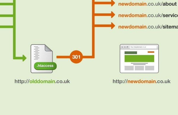 How to 301 to a new domain