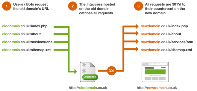 How the .htaccess file 301 redirects users that request the old URL