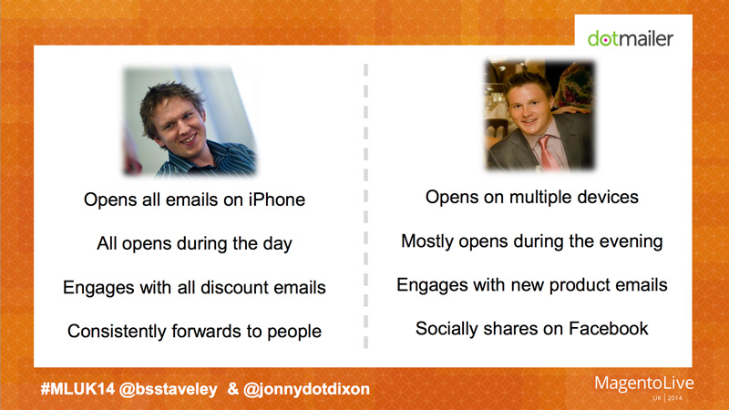 An example of two customers with different email reading habits.