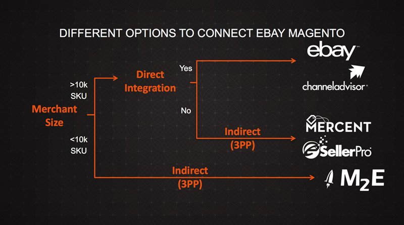 Link up Magento and eBay with these solutions.
