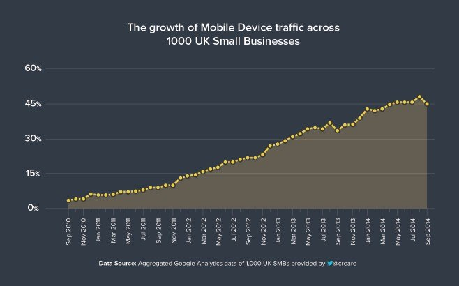 Growth of mobile traffic in SMBs by month