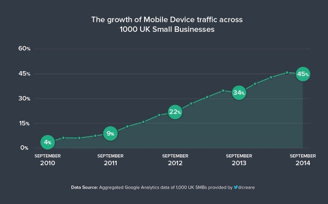 Growth of mobile traffic in SMBs by quarter