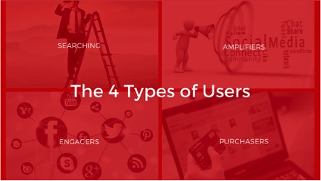 The 4 Types of Users
