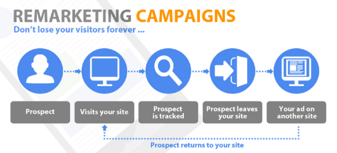 Remarketing Explained