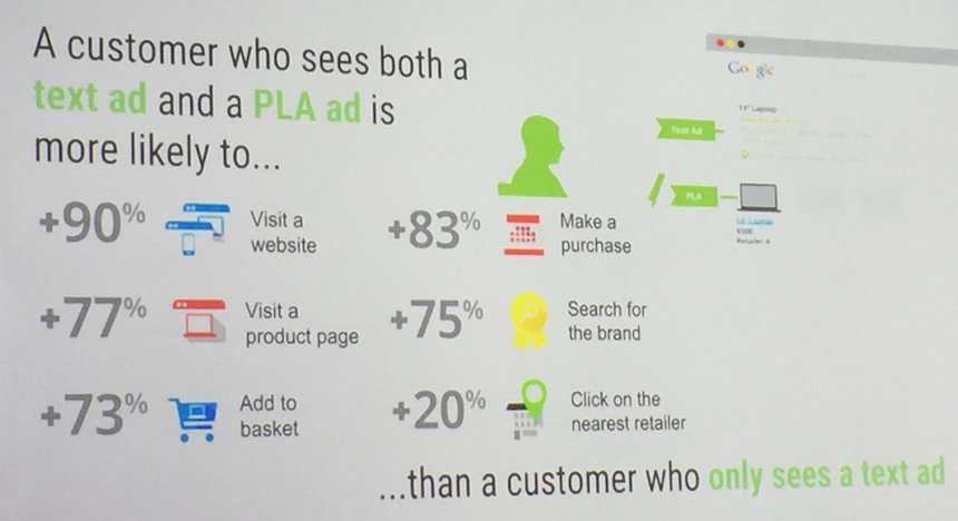 Text and PLA ads